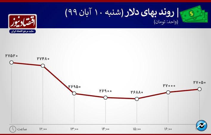 نوسان قیمت دلار10 آبان 1399
