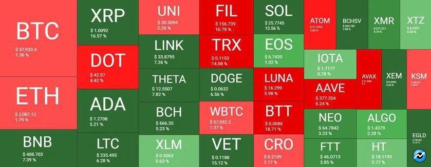 بازار 18فروردین - نگاهی کلی به وضعیت بازار امروز رمزارزها (18 فروردین)