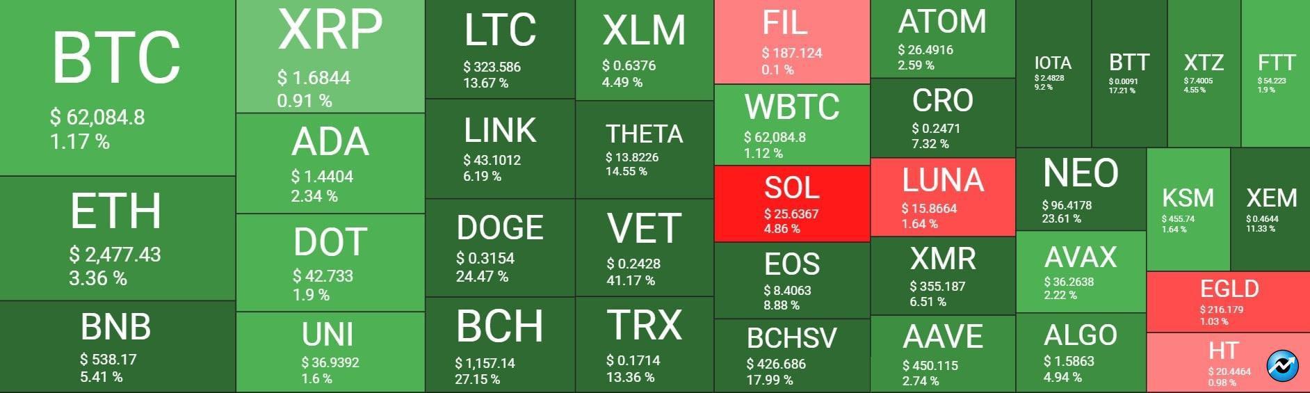 بازار 28 - نگاهی کلی به وضعیت بازار امروز رمزارزها (28 فروردین)