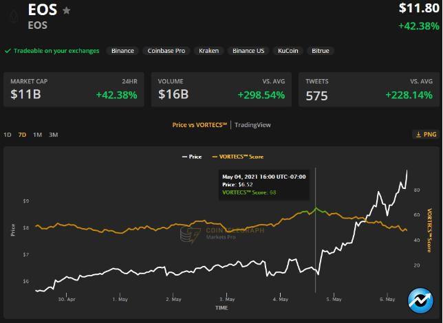 EOS price 300x219 - رشد بیش از 100 درصدی ایاس طی دو روز