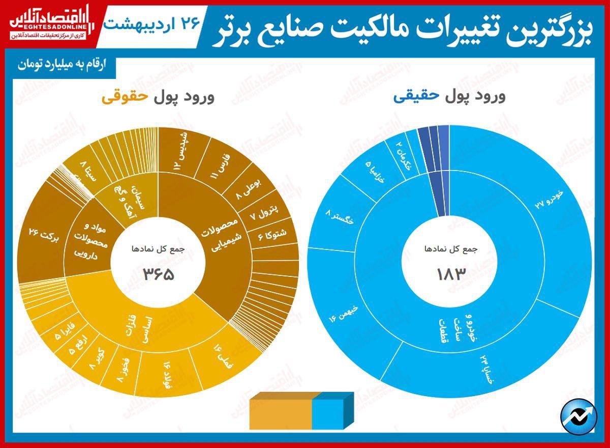 بیشترین تغییر مالکیت صنایع26.02.1400
