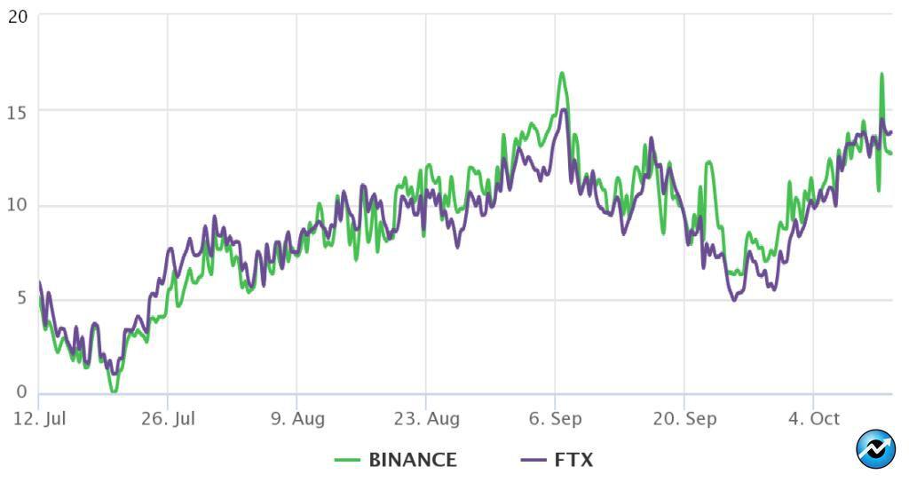 قیمت اتریوم؛ معاملهگران حرفهای خوشبین هستند